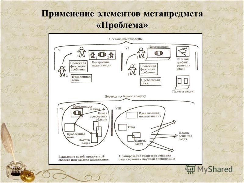 Применение элементов метапредмета «Проблема»