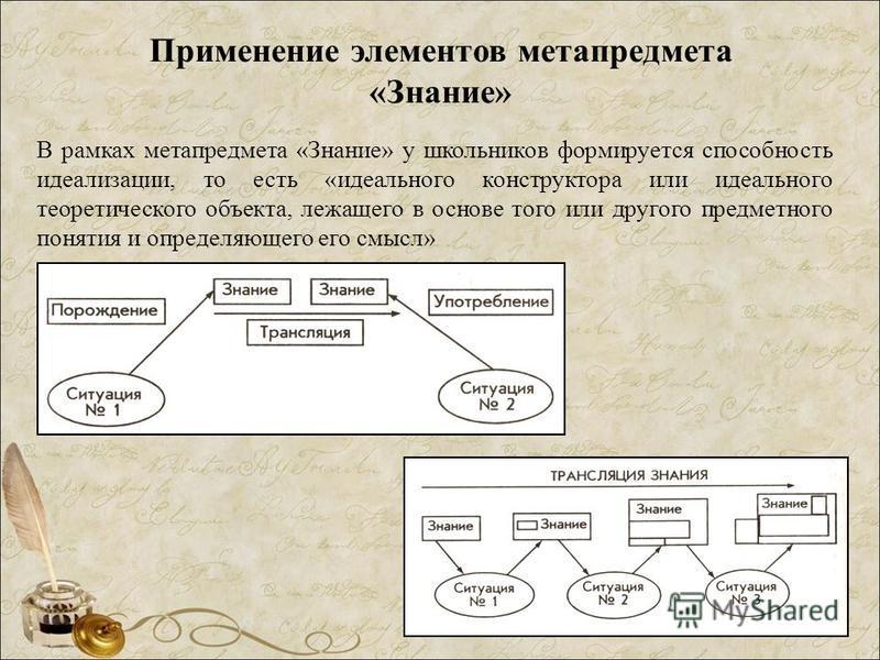 Применение элементов метапредмета «Знание» В рамках метапредмета «Знание» у школьников формируется способность идеализации, то есть «идеального конструктора или идеального теоретического объекта, лежащего в основе того или другого предметного понятия