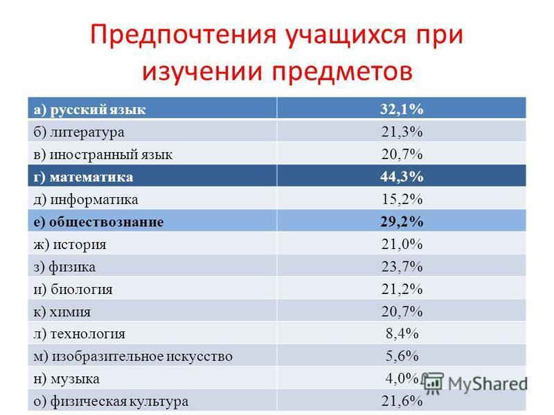 Предпочтения учащихся при изучении предметов а) русский язык 32,1% б) литература 21,3% в) иностранный язык 20,7% г) математика 44,3% д) информатика 15,2% е) обществознание 29,2% ж) история 21,0% з) физика 23,7% и) биология 21,2% к) химия 20,7% л) тех