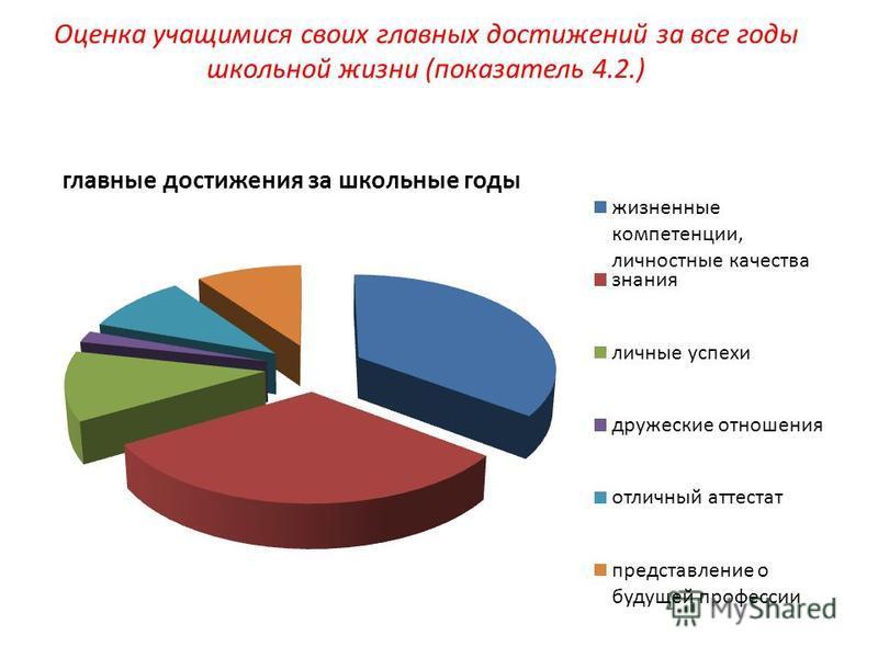 Оценка учащимися своих главных достижений за все годы школьной жизни (показатель 4.2.)