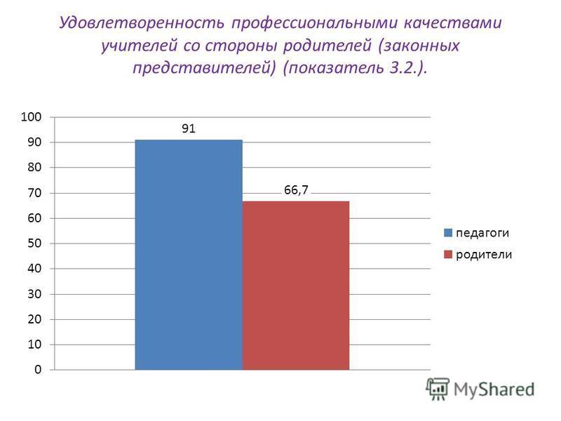 Удовлетворенность профессиональными качествами учителей со стороны родителей (законных представителей) (показатель 3.2.).