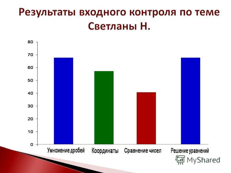 Результаты входного контроля по теме Светланы Н.