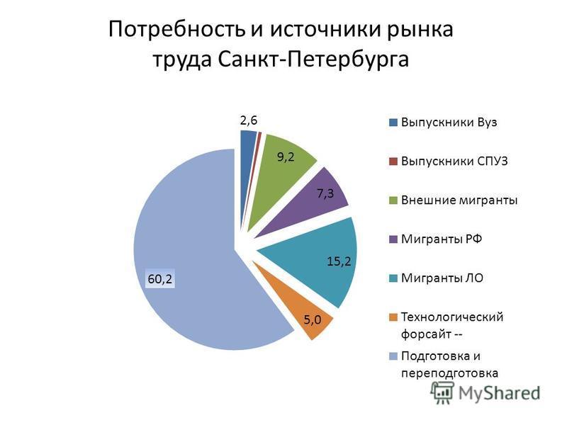 Потребность и источники рынка труда Санкт-Петербурга