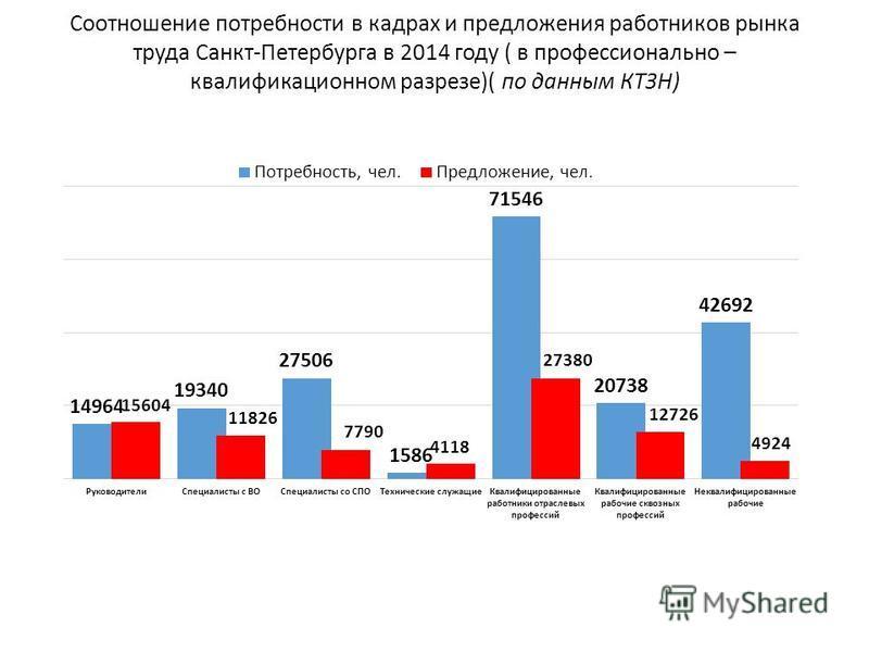 Соотношение потребности в кадрах и предложения работников рынка труда Санкт-Петербурга в 2014 году ( в профессионально – квалификационном разрезе)( по данным КТЗН)