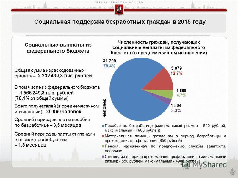ПРАВИТЕЛЬСТВО МОСКВЫ Социальная поддержка безработных граждан в 2015 году Социальные выплаты из федерального бюджета Общая сумма израсходованных средств – 2 232 439,8 тыс. рублей В том числе из федерального бюджета – 1 565 249,3 тыс. рублей (70,1% от