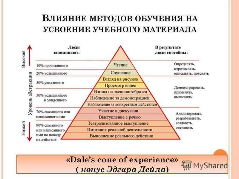 В ЛИЯНИЕ МЕТОДОВ ОБУЧЕНИЯ НА УСВОЕНИЕ УЧЕБНОГО МАТЕРИАЛА «Dales cone of experience» ( конус Эдгара Дейла )