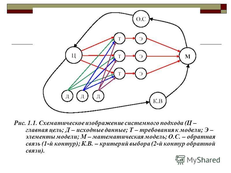 Рис. 1.1. Схематическое изображение системного подхода (Ц – главная цель; Д – исходные данные; Т – требования к модели; Э – элементы модели; М – математическая модель; О.С. – обратная связь (1-й контур); К.В. – критерий выбора (2-й контур обратной св