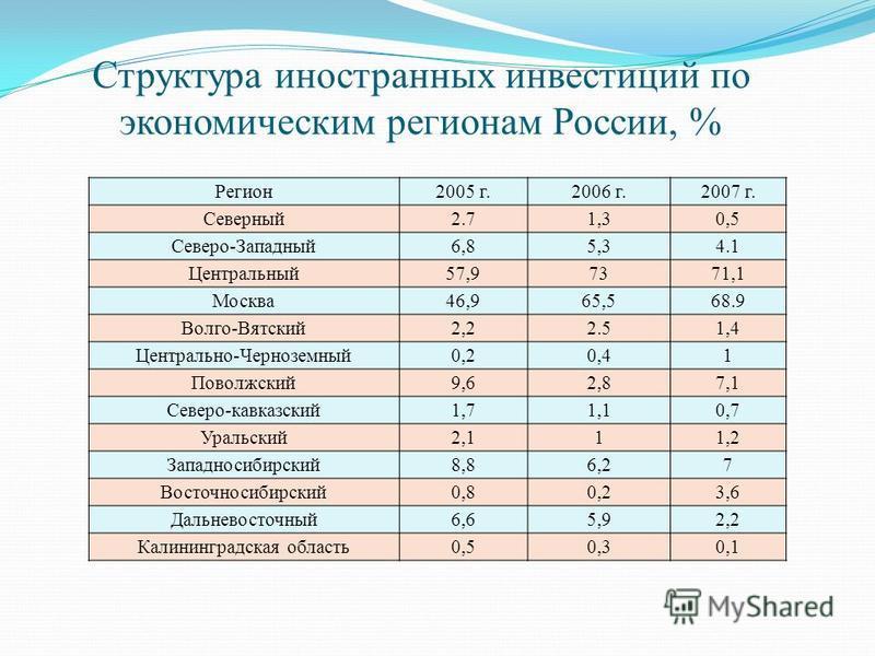 Структура иностранных инвестиций по экономическим регионам России, % Регион 2005 г.2006 г.2007 г. Северный 2.71,30,5 Северо-Западный 6,85,34.1 Центральный 57,97371,1 Москва 46,965,568.9 Волго-Вятский 2,22.51,4 Центрально-Черноземный 0,20,41 Поволжски