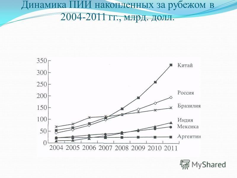 Динамика ПИИ накопленных за рубежом в 2004-2011 гг., млрд. долл.