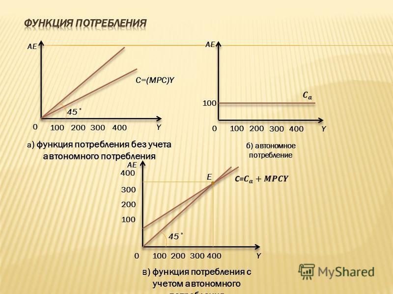 100 200 300 400 100 0 0 0 AE Y Y Y а ) функция потребления без учета автономного потребления б) автономное потребление в) функция потребления с учетом автономного потребления E C=(MPC)Y 45˚