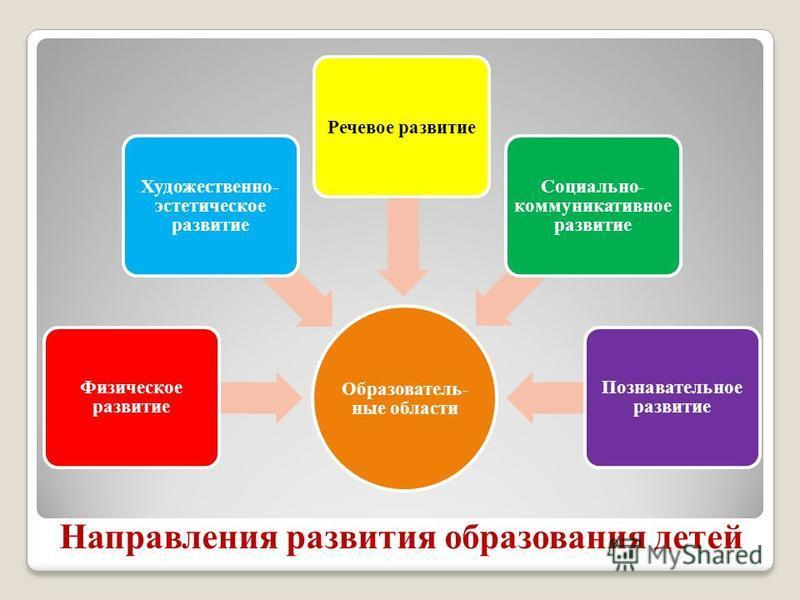 Направления развития образования детей Образователь- ные области Физическое развитие Художественно- эстетическое развитие Речевое развитие Социально- коммуникативное развитие Познавательное развитие