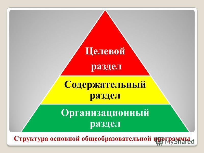 Структура основной общеобразовательной программы Целевой раздел Содержательный раздел Организационный раздел