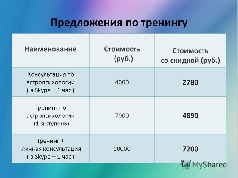 Предложения по тренингу Наименование Стоимость (руб.) Стоимость со скидкой (руб.) Консультация по астропсихологии ( в Skype – 1 час ) 4000 2780 Тренинг по астропсихологии (1-я ступень) 7000 4890 Тренинг + личная консультация ( в Skype – 1 час ) 10000