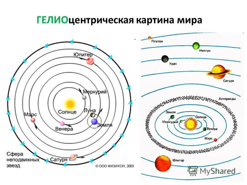 ГЕЛИОцентрическая картина мира
