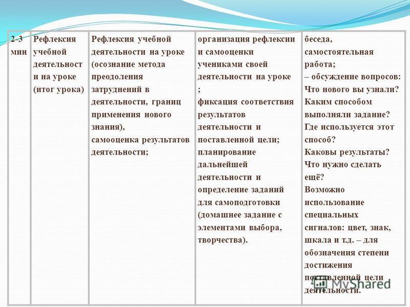 2-3 мин Рефлексия учебной деятельност и на уроке (итог урока) Рефлексия учебной деятельности на уроке (осознание метода преодоления затруднений в деятельности, границ применения нового знания), самооценка результатов деятельности; организация рефлекс
