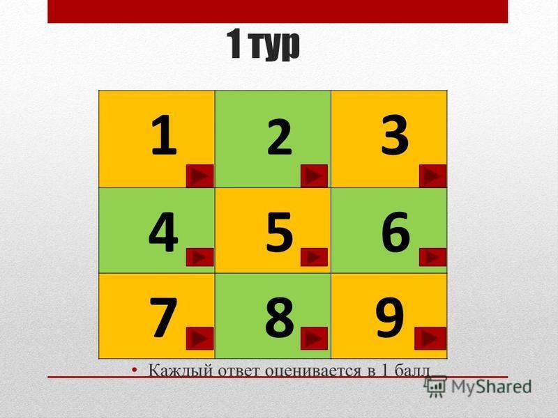 1 тур Каждый ответ оценивается в 1 балл 1 2 3 4 5 6 7 8 9