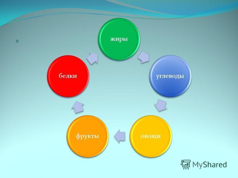 жирыуглеводыовощифруктыбелки