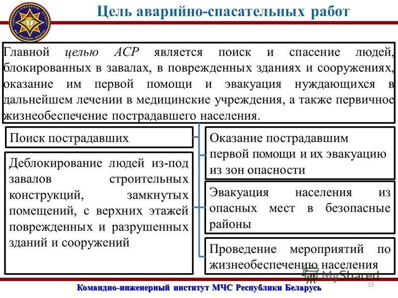 Командно-инженерный институт МЧС Республики Беларусь 15 Главной целью АСР является поиск и спасение людей, блокированных в завалах, в поврежденных зданиях и сооружениях, оказание им первой помощи и эвакуация нуждающихся в дальнейшем лечении в медицин