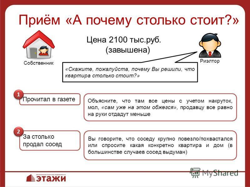 Приём «А почему столько стоит?» Риэлтор Собственник Цена 2100 тыс.руб. (завышена) «Скажите, пожалуйста, почему Вы решили, что квартира столько стоит?» Прочитал в газете 1 1 За столько продал сосед 2 2 Объясните, что там все цены с учетом накруток, мо