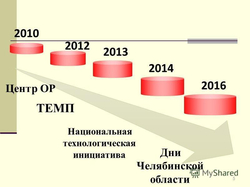 2010 2012 2013 2014 2016 ТЕМП Национальная технологическая инициатива Дни Челябинской области Центр ОР 5