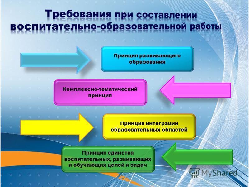 Принцип развивающего образования Комплексно-тематический принцип Принцип интеграции образовательных областей Принцип единства воспитательных, развивающих и обучающих целей и задач