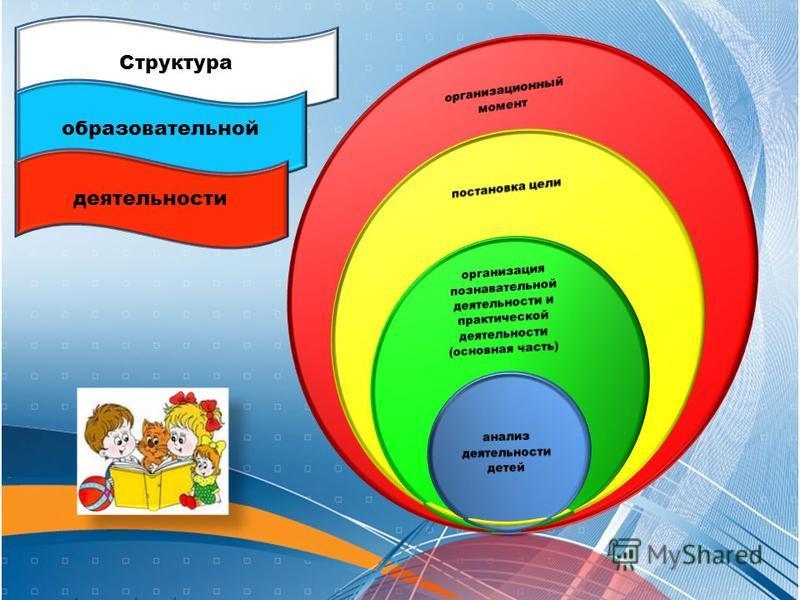 Структура образовательной деятельности