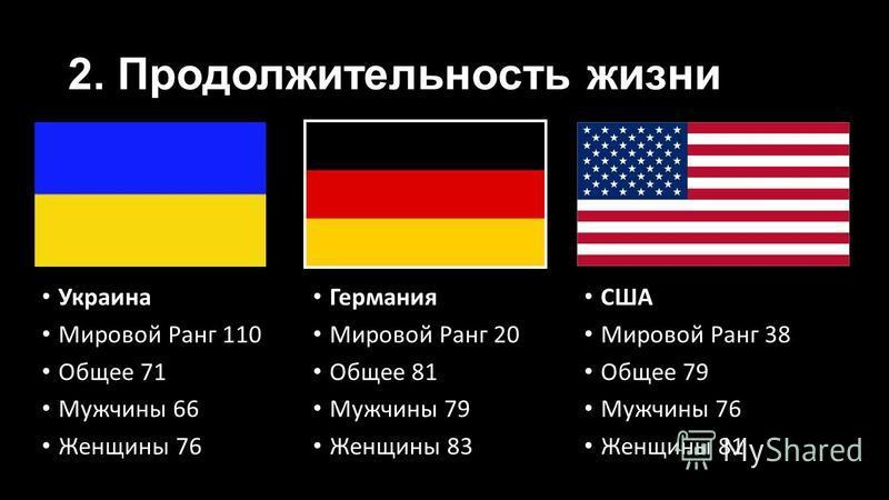 2. Продолжительность жизни Украина Мировой Ранг 110 Общее 71 Мужчины 66 Женщины 76 Германия Мировой Ранг 20 Общее 81 Мужчины 79 Женщины 83 США Мировой Ранг 38 Общее 79 Мужчины 76 Женщины 81