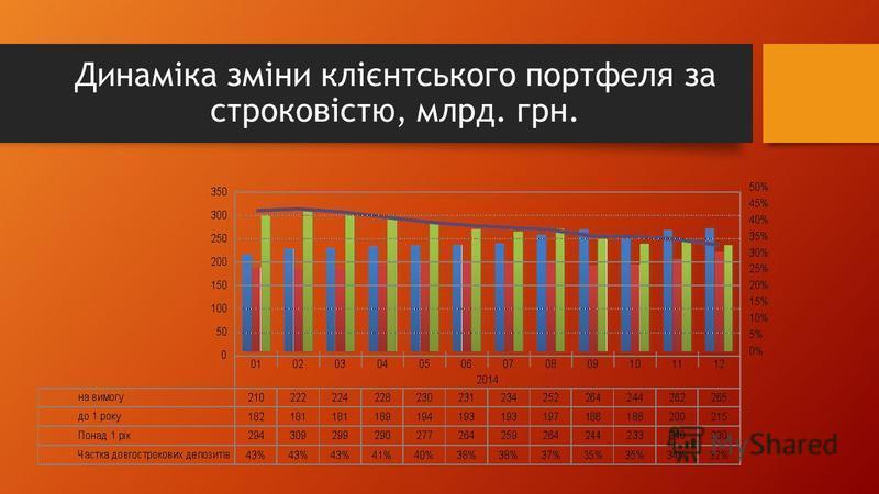 Динаміка зміни клієнтського портфеля за строковістю, млрд. грн.