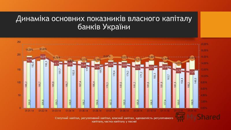 Динаміка основних показників власного капіталу банків України Статутний капітал, регулятивний капітал, власний капітал, адекватність регулятивного капіталу,частка капіталу у пасиві