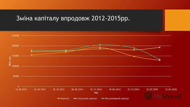 Зміна капіталу впродовж 2012-2015рр.