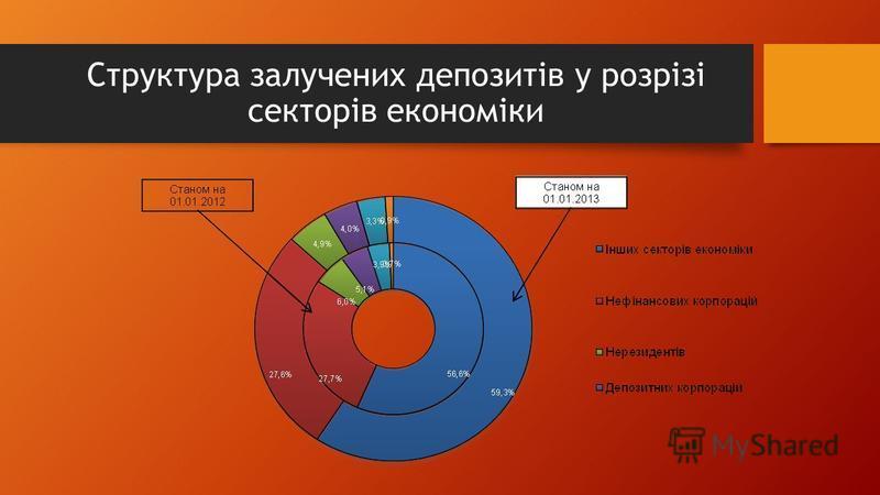 Структура залучених депозитів у розрізі секторів економіки