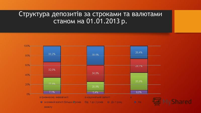 Структура депозитів за строками та валютами станом на 01.01.2013 р.