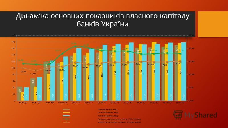 Динаміка основних показників власного капіталу банків України