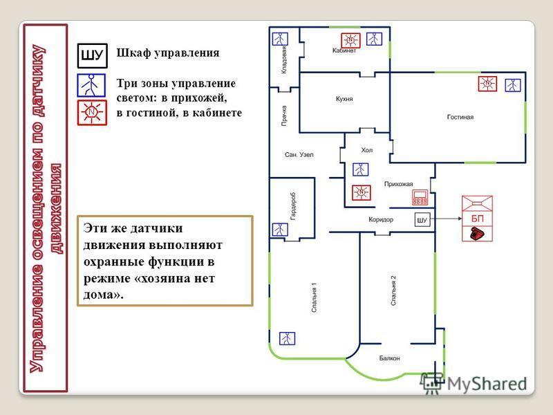Шкаф управления Три зоны управление светом: в прихожей, в гостиной, в кабинете Эти же датчики движения выполняют охранные функции в режиме «хозяина нет дома».