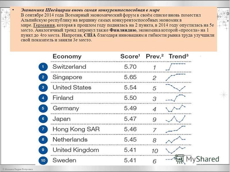 Экономика Швейцарии вновь самая конкурентоспособная в мире В сентябре 2014 года Всемирный экономический форум в своём списке вновь поместил Альпийскую республику на вершину самых конкурентоспособных экономик в мире. Германия, которая в прошлом году п