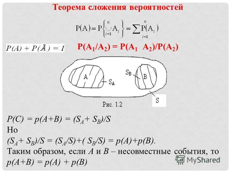 P(А 1 /А 2 ) = P(А 1 А 2 )/P(А 2 ) P(С) = p(А+В) = (S А + S B )/S Но (S А + S B )/S = (S А /S)+( S B /S) = p(А)+p(В). Таким образом, если А и В – несовместные события, то p(А+В) = p(А) + p(В) Теорема сложения вероятностей