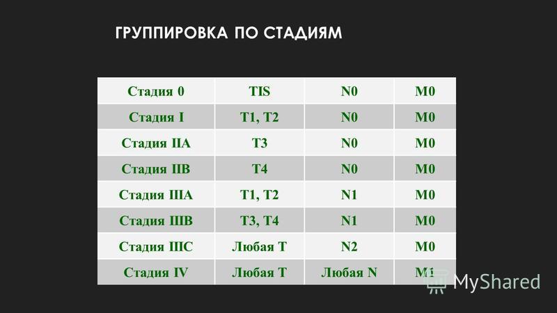 ГРУППИРОВКА ПО СТАДИЯМ Стадия 0TISN0M0 Cтадия IT1, T2N0M0 Cтадия IIAT3N0M0 Cтадия IIBT4N0N0M0 Cтадия IIIAТ1, T2N1N1M0M0 Cтадия IIIBT3, T4N1M0 Cтадия IIICЛюбая TN2M0 Cтадия IVЛюбая TЛюбая NM1