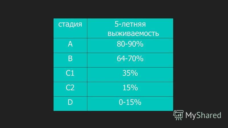 стадия 5-летняя выживаемость А80-90% В64-70% С135% С215% D0-15%