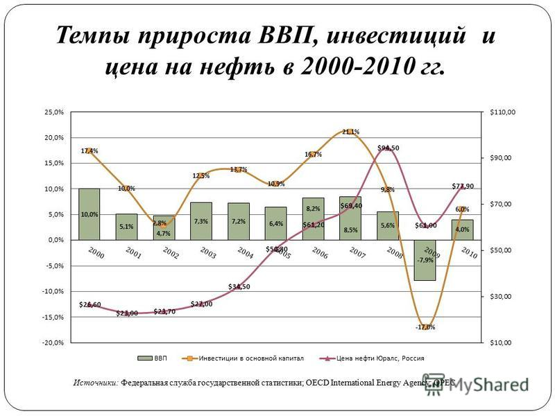 Темпы прироста ВВП, инвестиций и цена на нефть в 2000-2010 гг. Источники: Федеральная служба государственной статистики; OECD International Energy Agency; OPEC