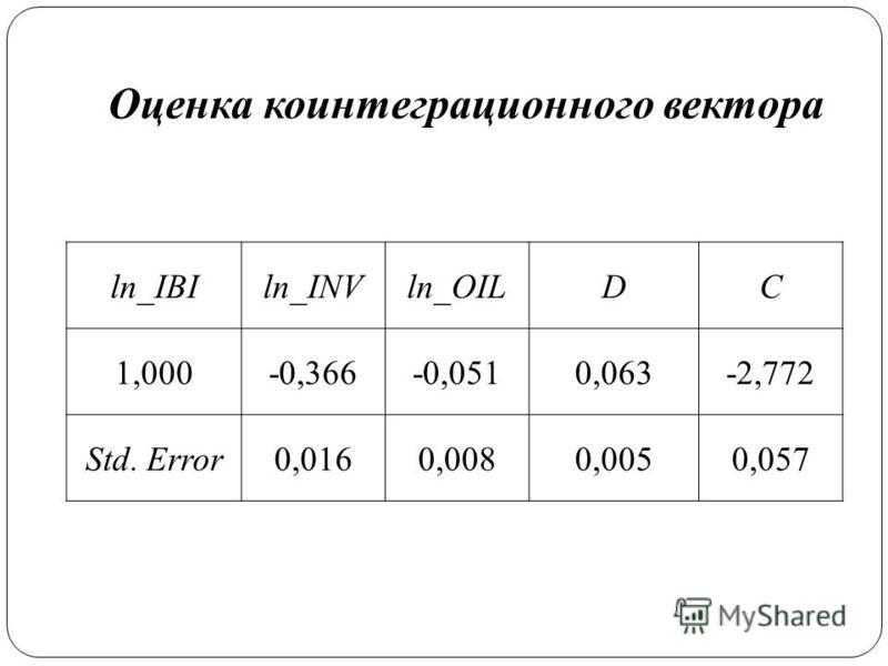 Оценка ко интеграционного вектора ln_IBIln_INVln_OILDC 1,000-0,366-0,0510,063-2,772 Std. Error0,0160,0080,0050,057