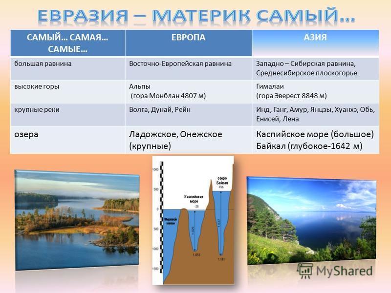 САМЫЙ… САМАЯ… САМЫЕ… ЕВРОПААЗИЯ большая равнина Восточно-Европейская равнина Западно – Сибирская равнина, Среднесибирское плоскогорье высокие горы Альпы (гора Монблан 4807 м) Гималаи (гора Эверест 8848 м) крупные реки Волга, Дунай, Рейн Инд, Ганг, Ам