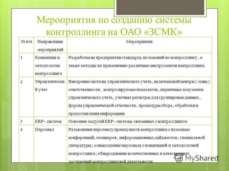 Мероприятия по созданию системы контроллинга на ОАО «ЗСМК» п/п Направления мероприятий Мероприятия 1 Концепция и методология контроллинга Разработка на предприятии стандарта, положений по контроллингу, а также методик по применению различных инструме