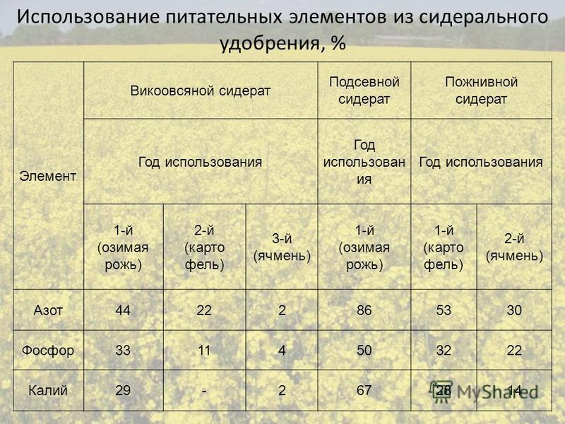 Использование питательных элементов из сидерального удобрения, % Элемент Викоовсяной сидерат Подсевной сидерат Пожнивной сидерат Год использования 1-й (озимая рожь) 2-й (картофель) 3-й (ячмень) 1-й (озимая рожь) 1-й (картофель) 2-й (ячмень) Азот 4422