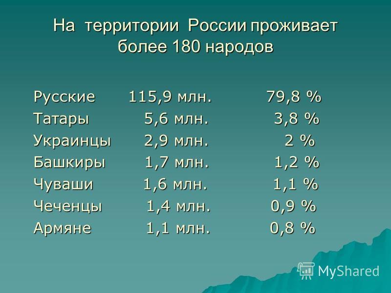 На территории России проживает более 180 народов Русские 115,9 млн. 79,8 % Татары 5,6 млн. 3,8 % Украинцы 2,9 млн. 2 % Башкиры 1,7 млн. 1,2 % Чуваши 1,6 млн. 1,1 % Чеченцы 1,4 млн. 0,9 % Армяне 1,1 млн. 0,8 %