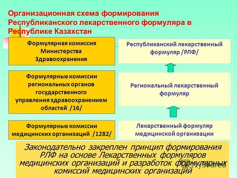 7 Организационная схема формирования Республиканского лекарственного формуляра в Республике Казахстан Республиканский лекарственный формуляр /РЛФ/ Формулярные комиссии медицинских организаций /1282/ Формулярная комиссия Министерства Здравоохранения Ф