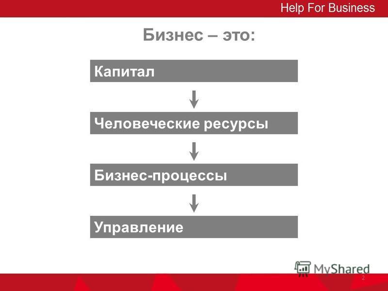 Бизнес – это: 2 УПРА Капитал Человеческие ресурсы Бизнес-процессы Управление