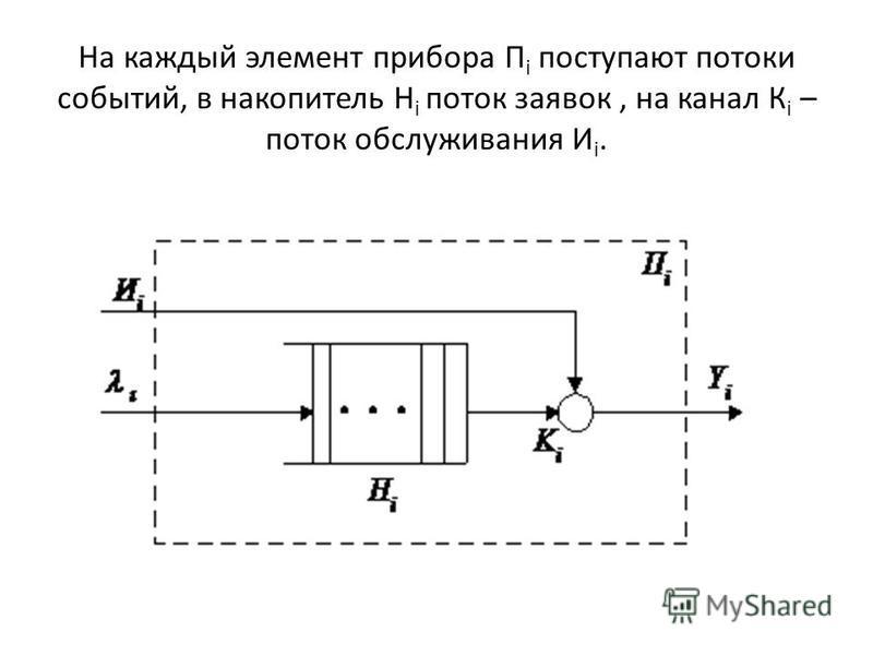 На каждый элемент прибора П i поступают потоки событий, в накопитель Н i поток заявок, на канал К i – поток обслуживания И i.