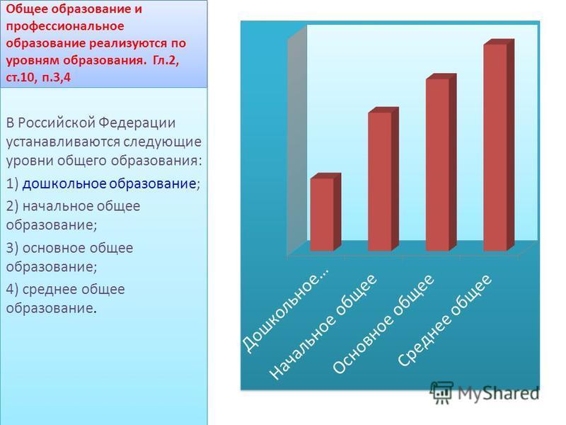 Общее образование и профессиональное образование реализуются по уровням образования. Гл.2, ст.10, п.3,4 В Российской Федерации устанавливаются следующие уровни общего образования: 1) дошкольное образование; 2) начальное общее образование; 3) основное