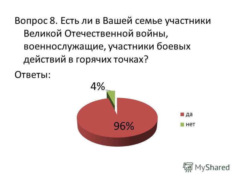 Вопрос 8. Есть ли в Вашей семье участники Великой Отечественной войны, военнослужащие, участники боевых действий в горячих точках? Ответы: