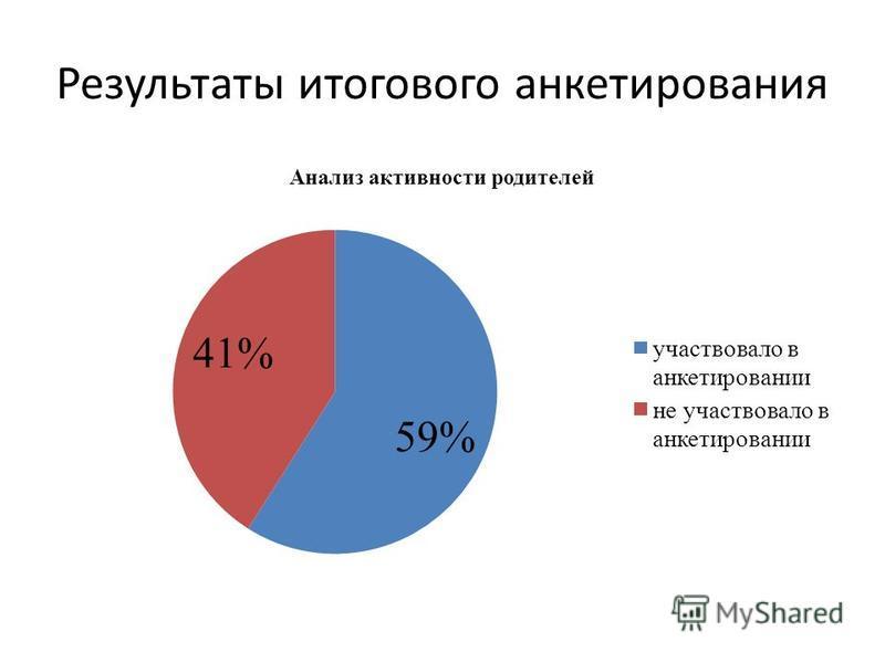 Результаты итогового анкетирования